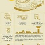 Các loại thuế, phí trên một chiếc ô tô